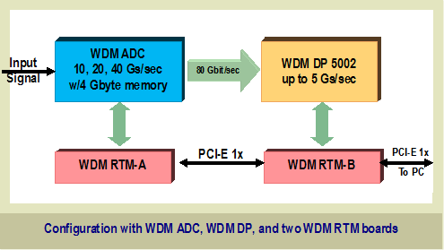 block diagram of Waveform Digitizer WDM 5000 series