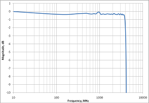frequency response 10gs