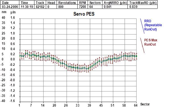 PES signal in standard servo mode