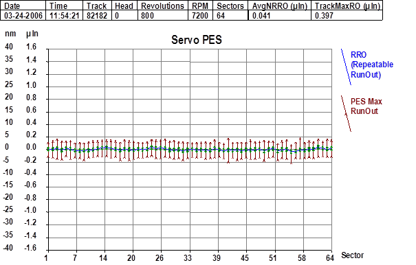 PES signal with servo improvement package