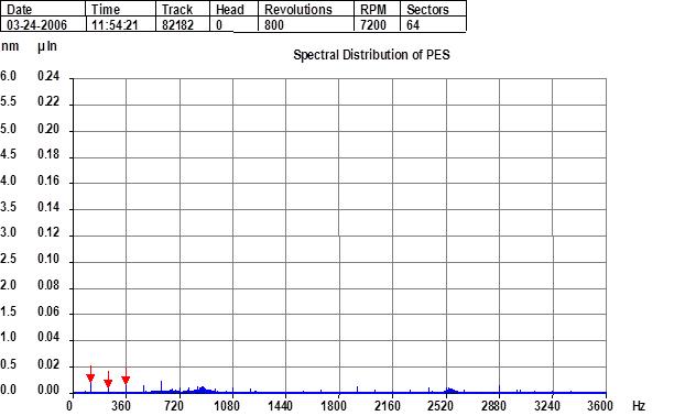 PES spectrum with servo improvement