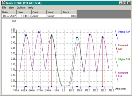 Adjacent Track Interference Multi-Track Test (WATI MT)