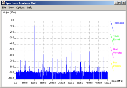 Digital Frequency Domain Analysis with D5000 Signal Analyzer Software
