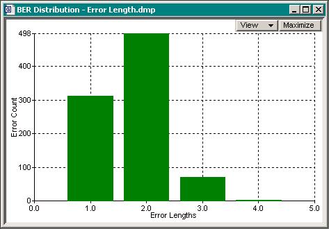 error distribution versus error length