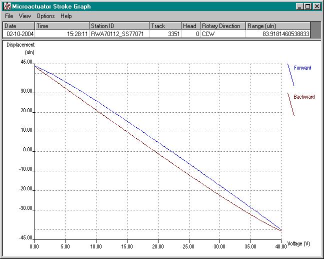 example of micro actuator stroke plot