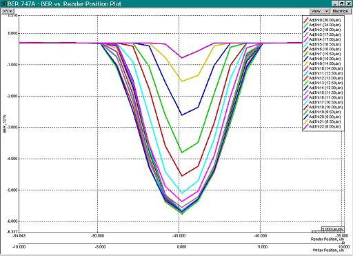 family pf bathrub graphs for differnet positions of adjacent tracks