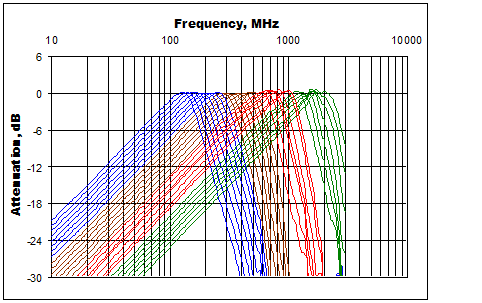 frequency response of four programmable differentiators
