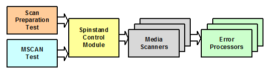mscan modules