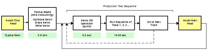 operational sequence for new servo mode