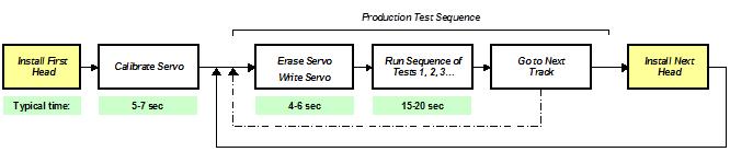 operational sequence for standard servo mode