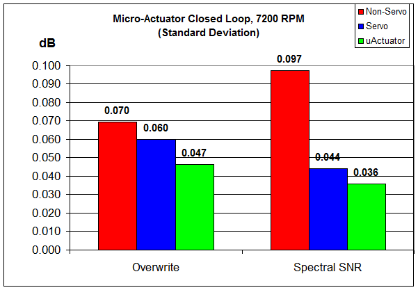 overwrite and SNR results iprovement