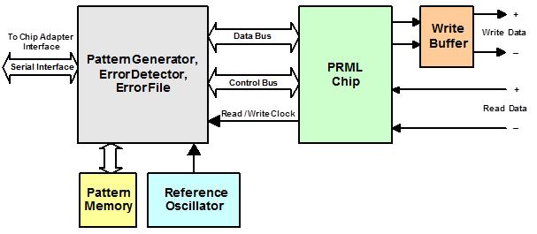 prml chip adapter 4000 block diagram