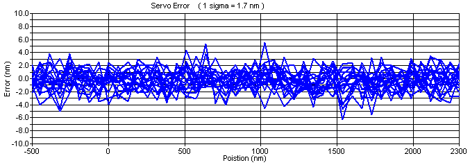 servo position accuracy in standard servo mode