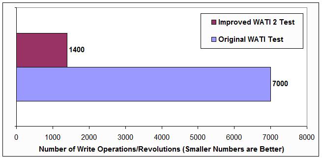 test time comparison