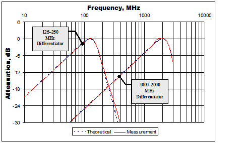 theoretial and real frequency response