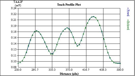track profile plot 2