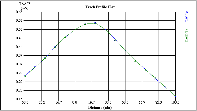 track profile plot