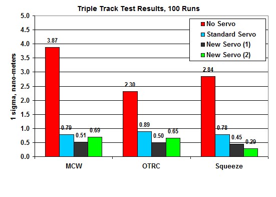 triple track test results 2