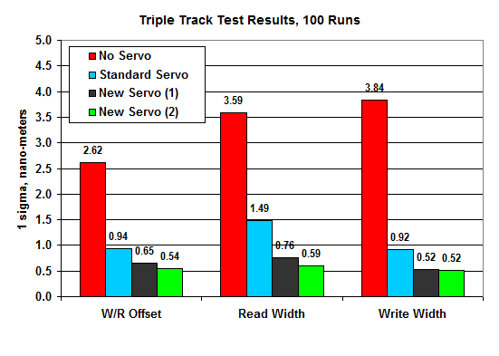triple track test results