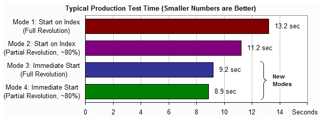 typical test productio test time
