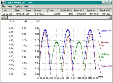 Improved Adjacent Track Interference Test (WATI 2)