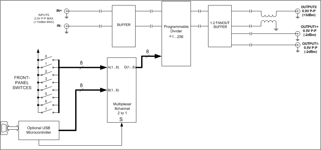 Integer Frequency Divider 1-256  Up-to 14ghz