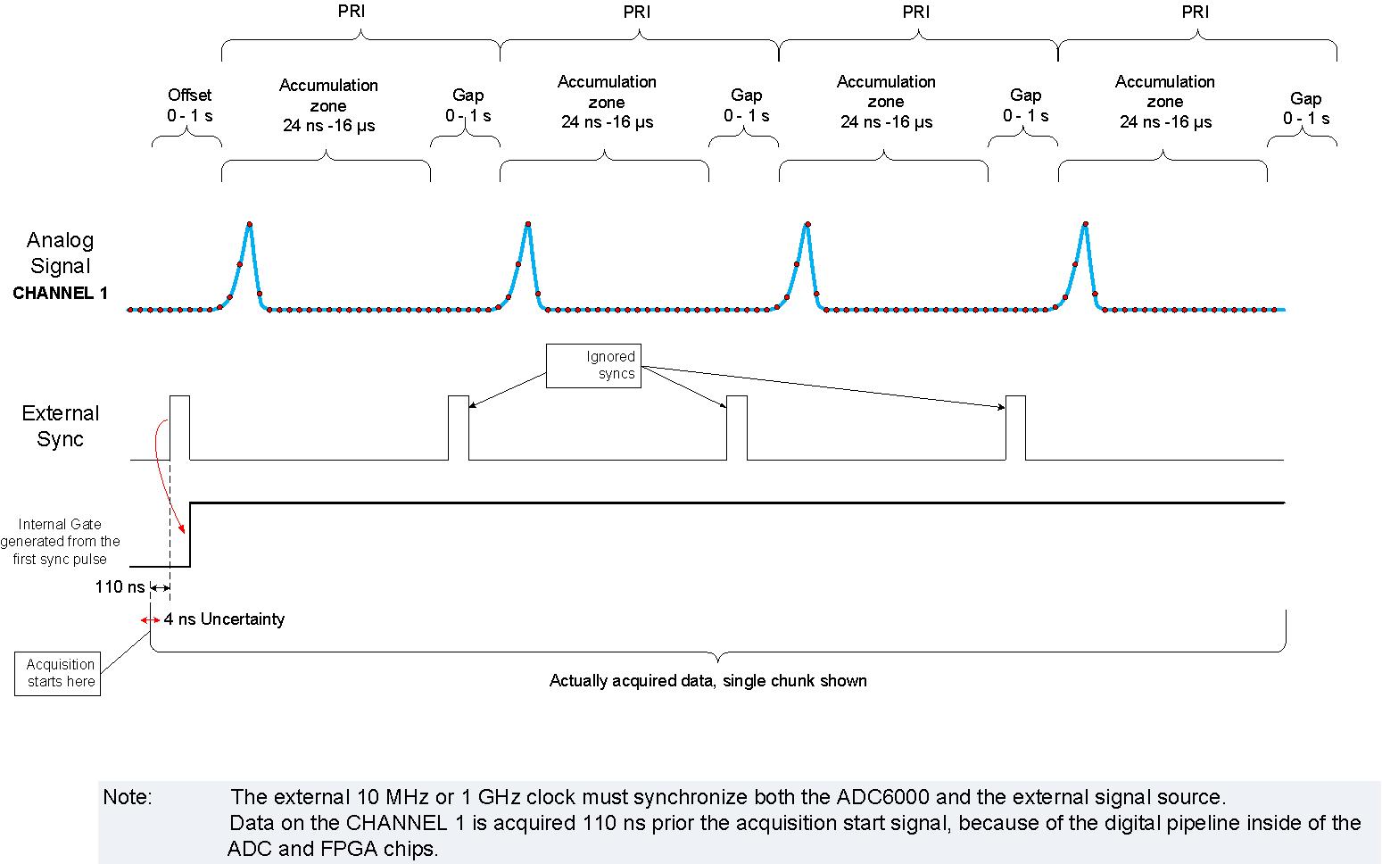 FPGA Accelerated RF Wideband Measurements - Guzik Technical Enterprises
