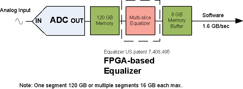 FPGA Accelerated RF Wideband Measurements - Guzik Technical