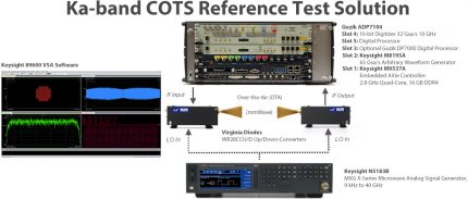 Wide Ka-Band Signal Reference Test Solution
