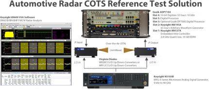 Automotive mmWave Radar Test Solution