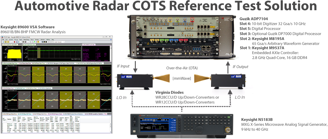 Automotive mmWave Radar Test Solution - Guzik Technical Enterprises