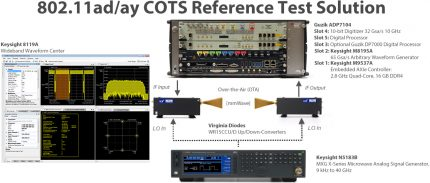 WLAN 802.11ad/802.11ay Test Solution