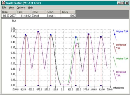 Adjacent Track Interference Multi-Track Test (WATI MT)