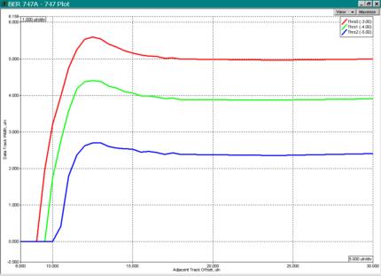 Bit Error Rate (BER) Module for WITE32