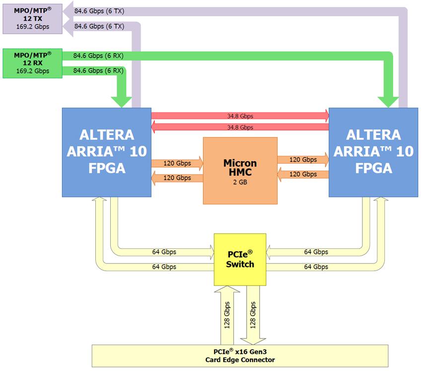 bridge_v2_block_diagram_850x
