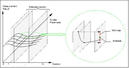 Sector Measurements Test Module