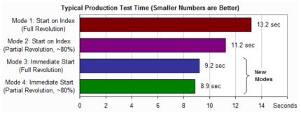 New WITE32 Immediate Start Mode for Shorter Test Time