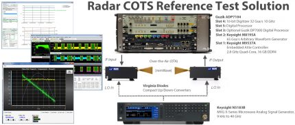 Pulse Radar Reference Test Solution