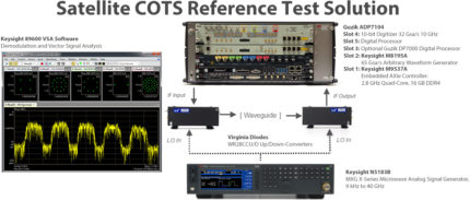 Wideband Satellite Test Solution