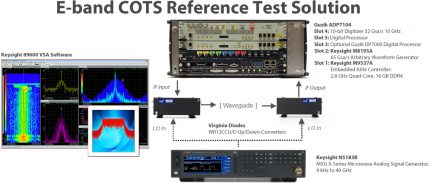 Wide E-Band Signal Reference Test Solution