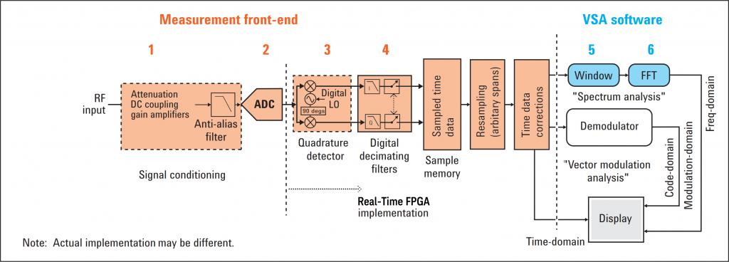 FPGA Accelerated VSA - Guzik Technical Enterprises