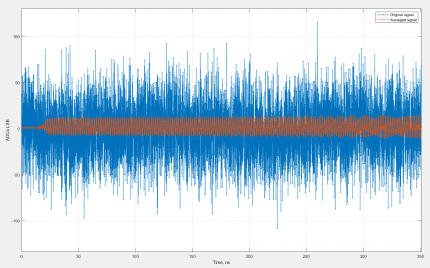 Real-Time Signal Waveform Averaging