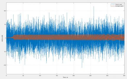 Real-Time Signal Waveform Averaging